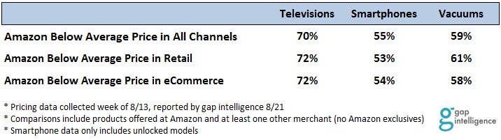 Amazon vs. Channel Averages