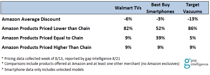 Amazon vs. Key Competitors