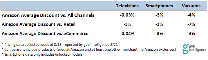 Amazon Average Discount Per Category