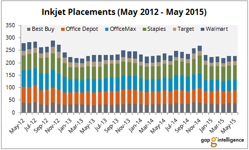 Inkjet_Placements_ByRetailer_May2012-May2015