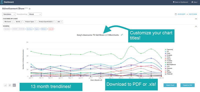 gap intelligence Dashboard: Yes You Can!