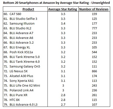 Amazon Unweighted Bottom 20