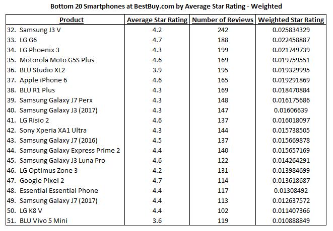 BestBuy.com Weighted Bottom 20