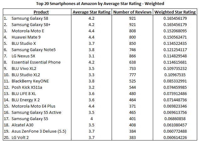 Amazon Weighted Top 20