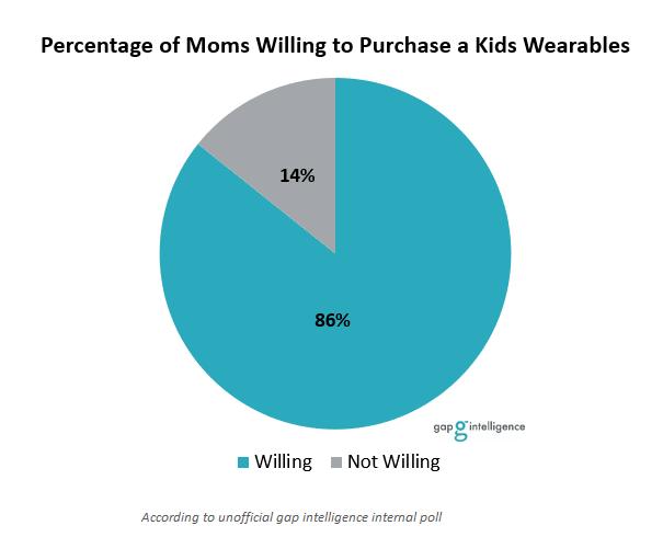 Kids Wearables Chart