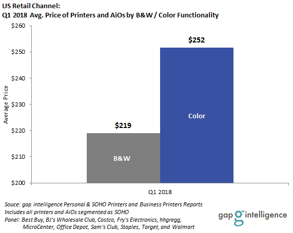Q1 2018 Average Price of Printers and AiOs by B&W or Color Functionality in the US Retail Channel
