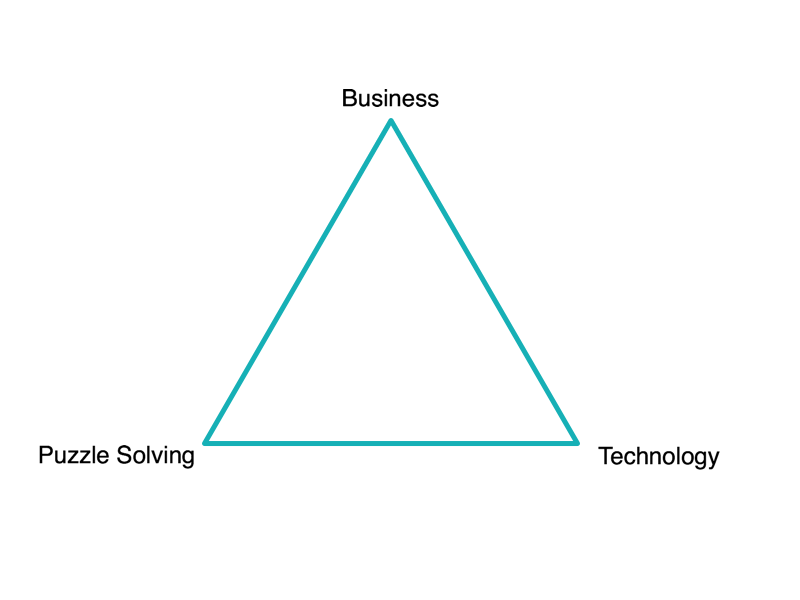 Developers Triangle Of Motivation Gap Intelligence