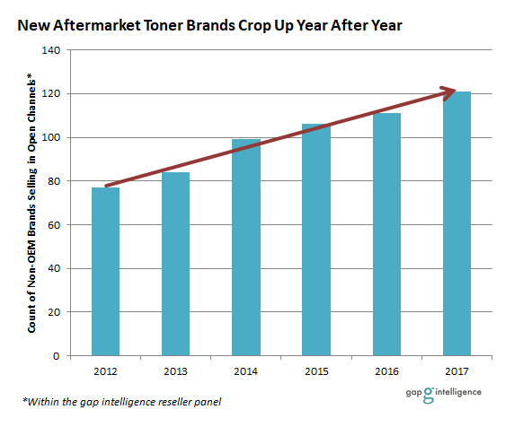 New Aftermarket Brands Crop Up Year After Year