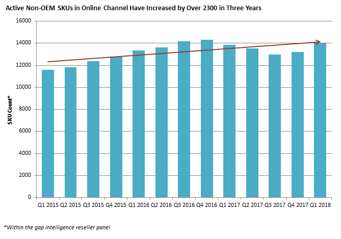 Active Non-OEM SKUs in Online Channel Have Increased by Over 2300 in Three Years