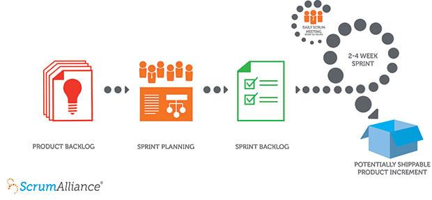 Scrum workflow diagram
