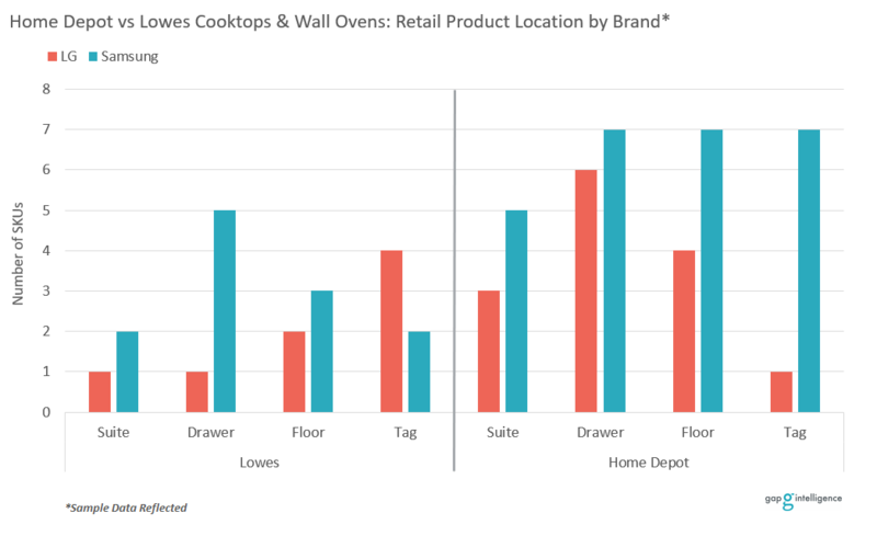 Product Location by Brand