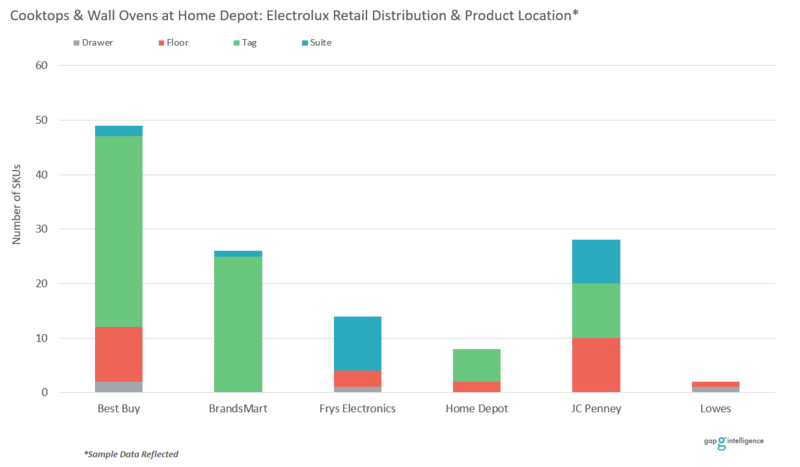 Product Location Chart
