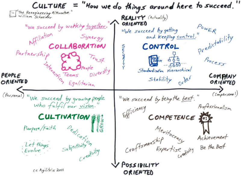 The Four Types of Organizational Culture