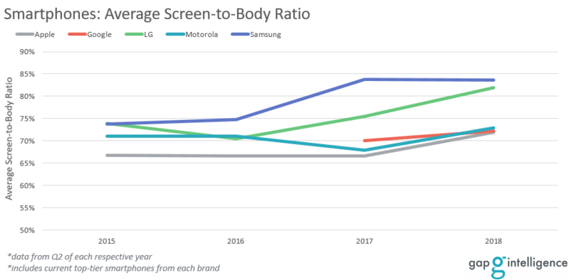 Smartphones Screen-to-Body Ratio