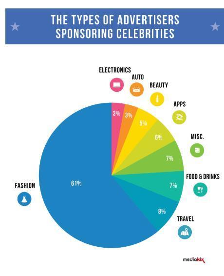 types of industries sponsoring celebrities
