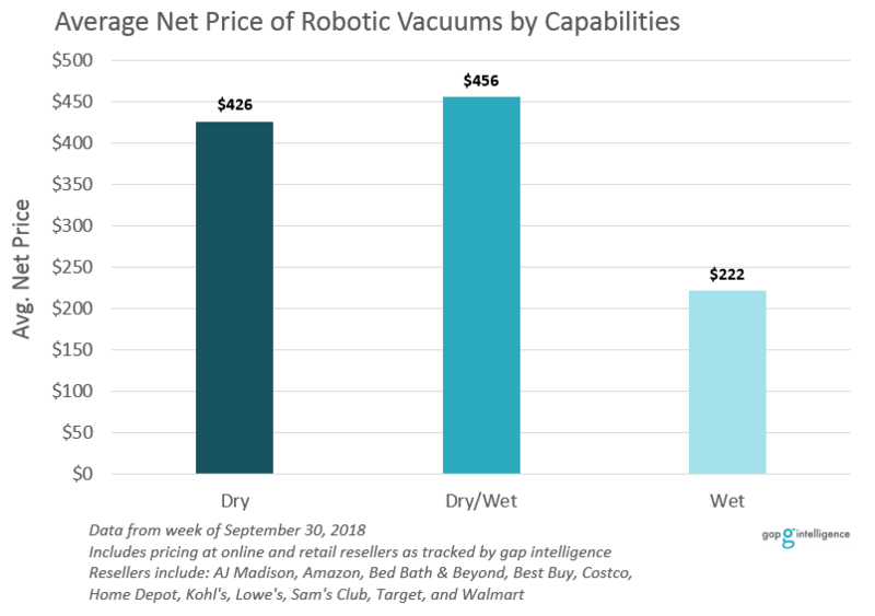 Average Net Price of Robotic Vacuums by Capabilities