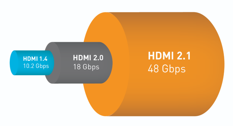 Image of HDMI cable transmission speeds