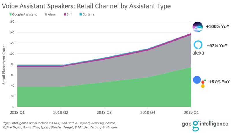 Overall Trend of Voice Assistant Speaker Market