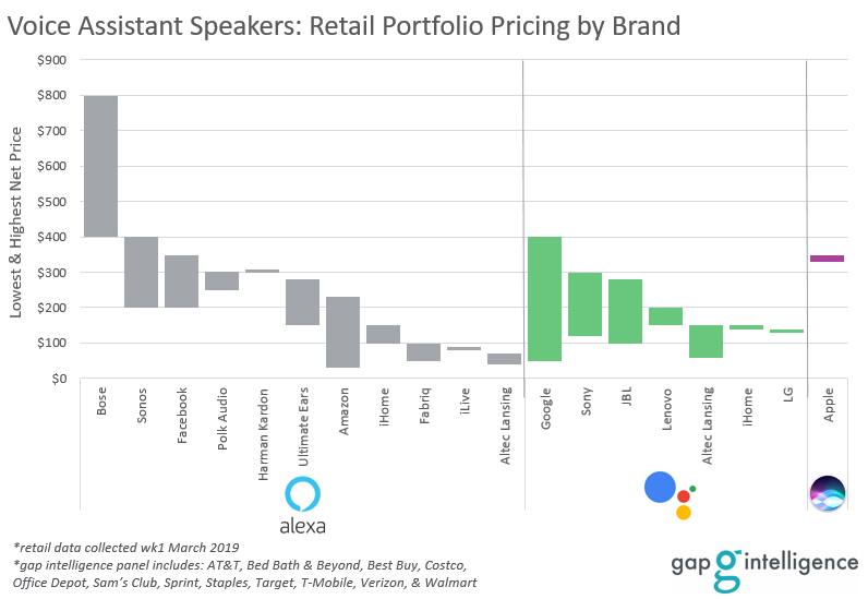 Voice Assistant Speaker Price Spectrum by Brand
