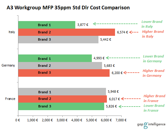 A3 Workgroup MFP 35ppm Standard Dealer Cost Comparison Chart