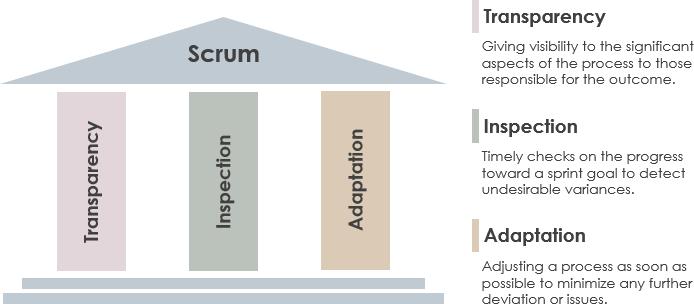 Foundational Pillars of Scrum