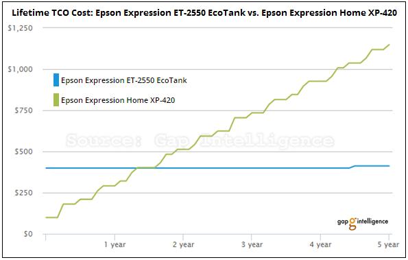 Epson Ecotank graph