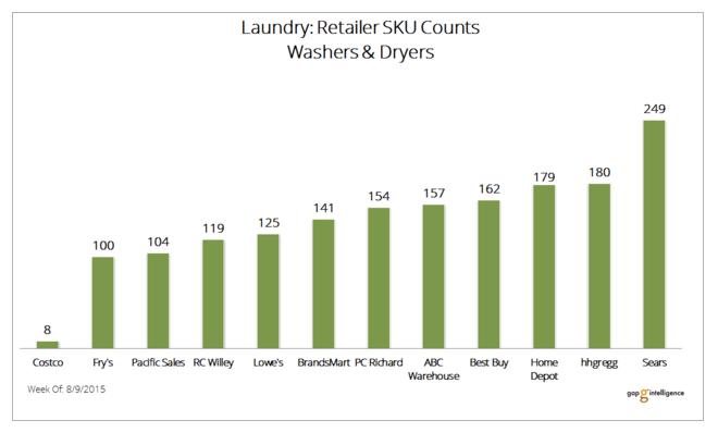 Laundry Snapshot