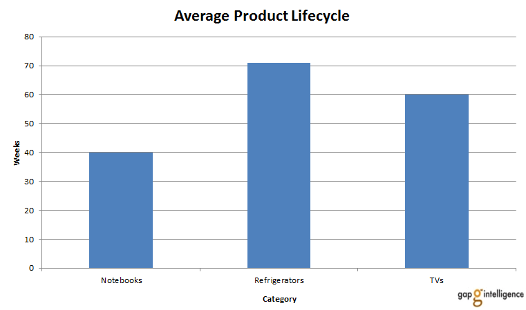 Notebook average product life cycle