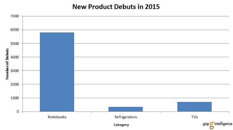Notebooks chart