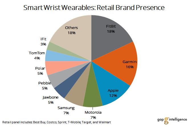 Smart Wrist Wearables: Retail Brand Presence