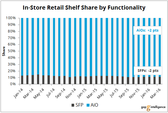 Inkjet In-Store Retail Shelf Share by Functionality