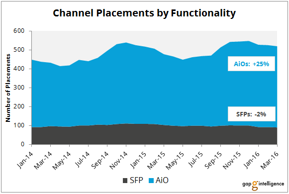 Inkjet Channel Placements by Functionality