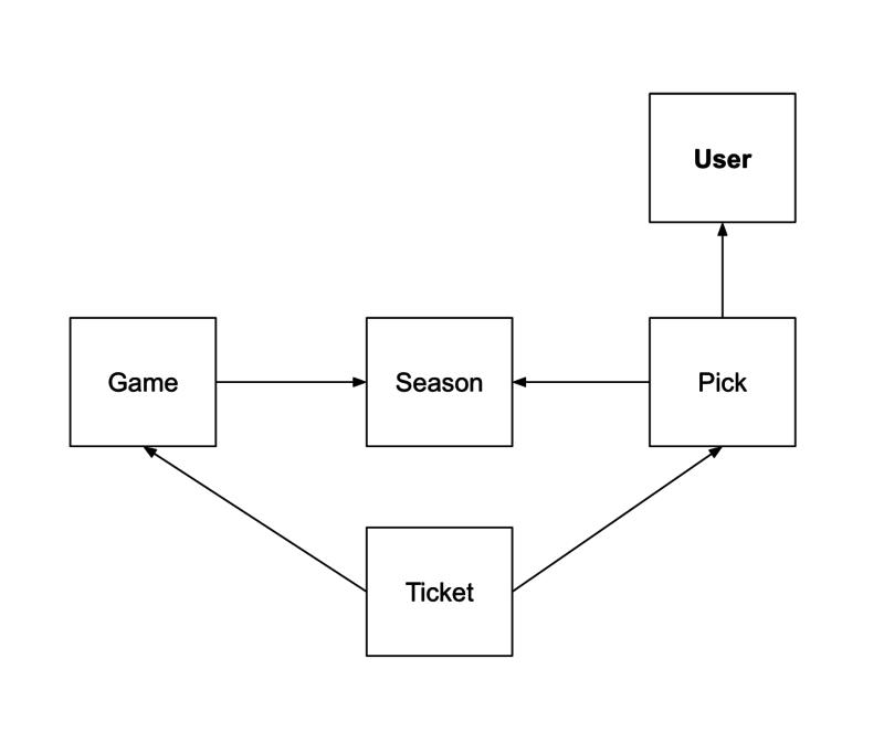 Data model chart