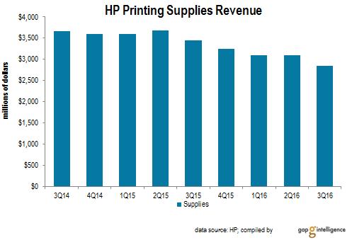 HP Printing Supplies Revenue trend
