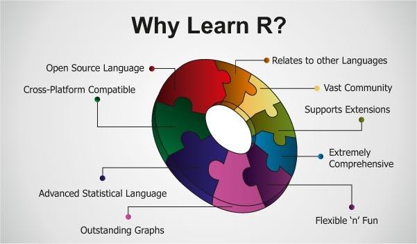 Understanding R programming over Excel for Data Analysis