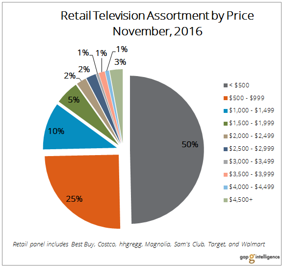 Pie chart shows distribution of TV placements by price band.