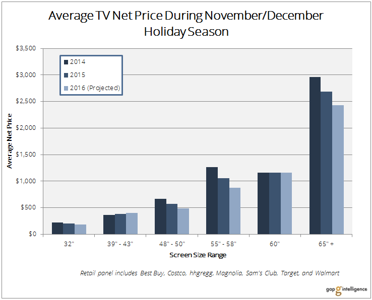 Chart shows year-over-year average net prices by screen size.