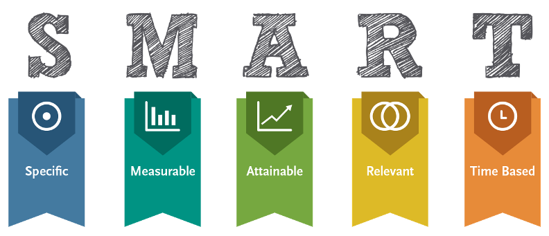 An image explaining what SMART goals stand for: S - Specific, M - Measurable, A - Attainable, R - Relevant, T - Time bound