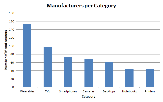 MFR per Category