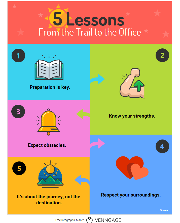 5 Lessons from the Trail to the Office