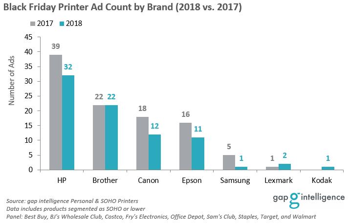 Black Friday Printer Ads by Brand