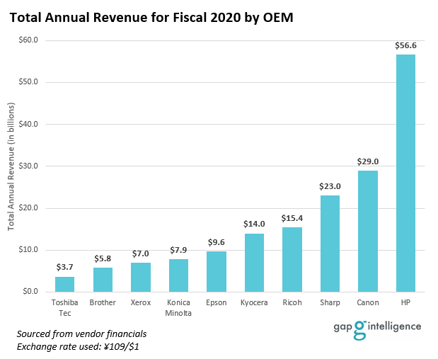 2020 Total Revenue by Manufacturer