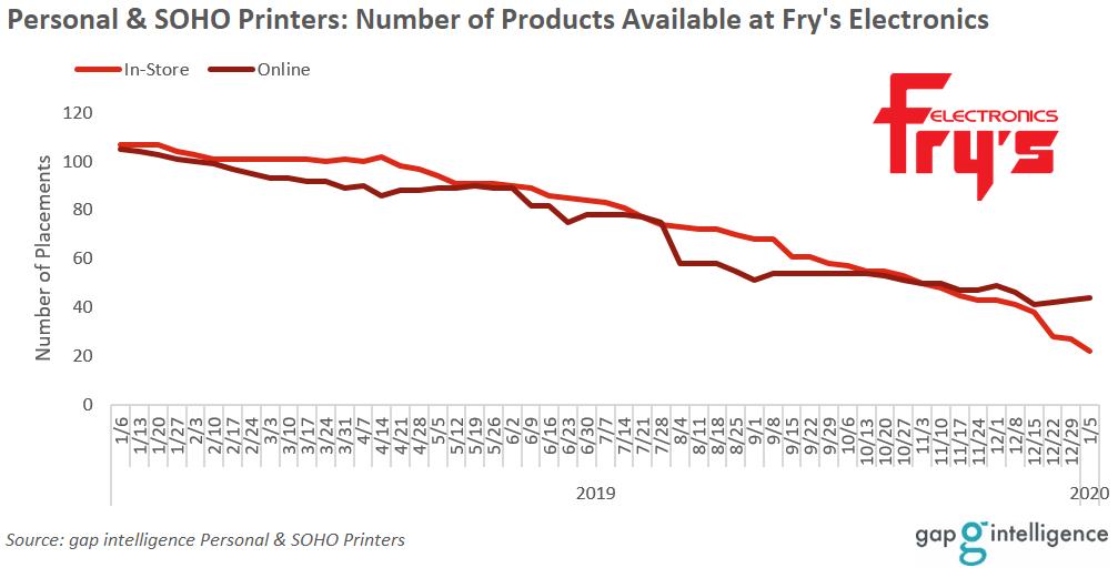 gap intelligence data Fry's Electronics printer assortment