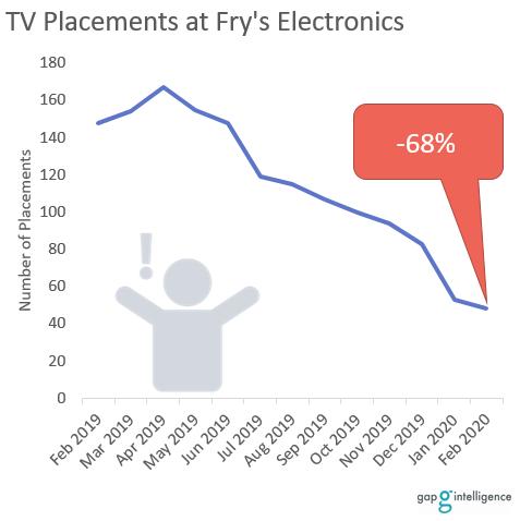 gap intelligence data Fry's Electronics TV assortment