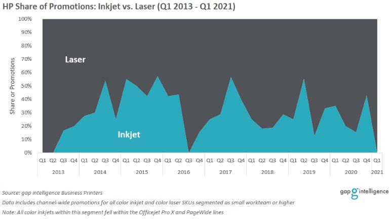 HP Business Inkjet vs. Laser Share of Promotions