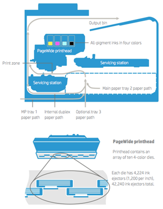 HP Page-Wide Array Technology