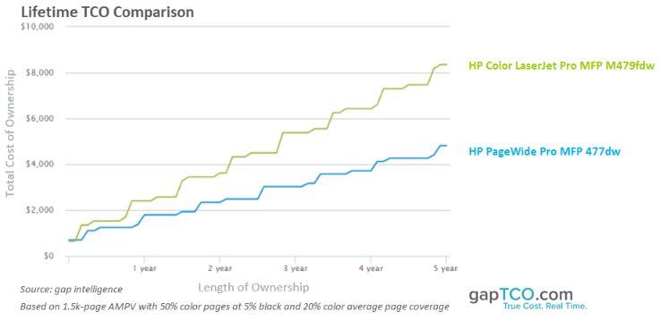 HP PageWide vs. LaserJet gapTCO Total Cost of Ownership Comparison