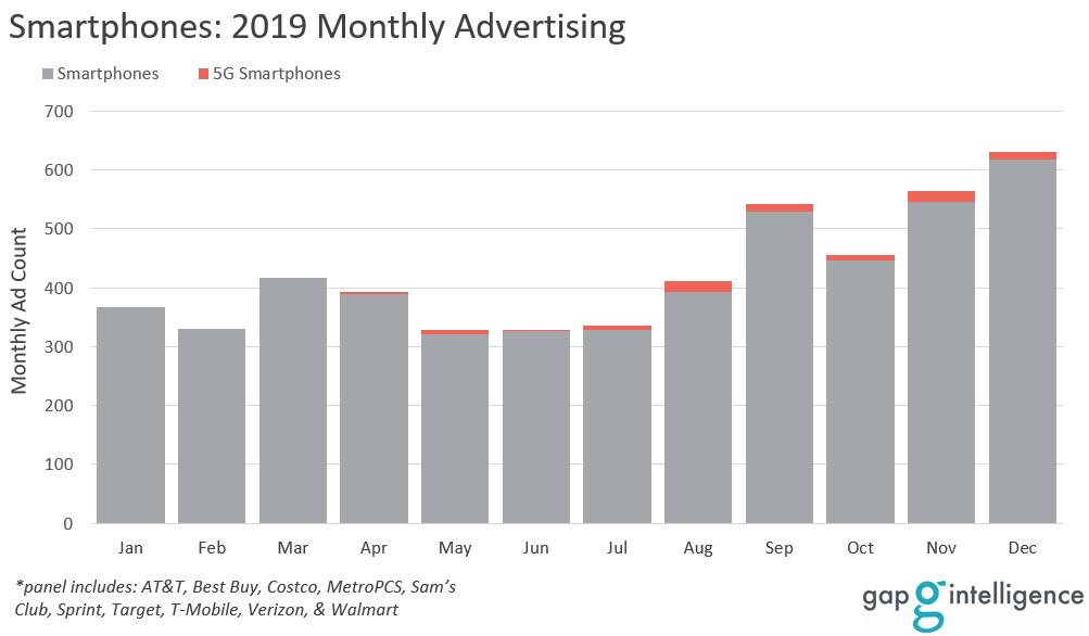 Smartphone Advertising Trend