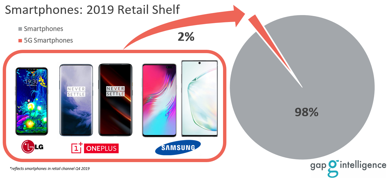 Smartphone Retail Pie Chart