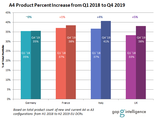 A4 Percent Increase from Q1 2018 to Q4 2019